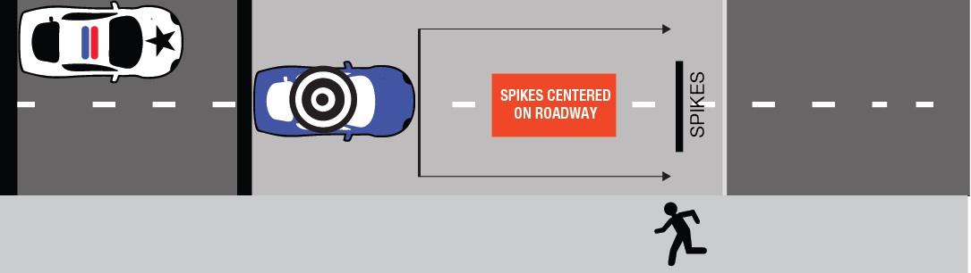 target avoid spikes